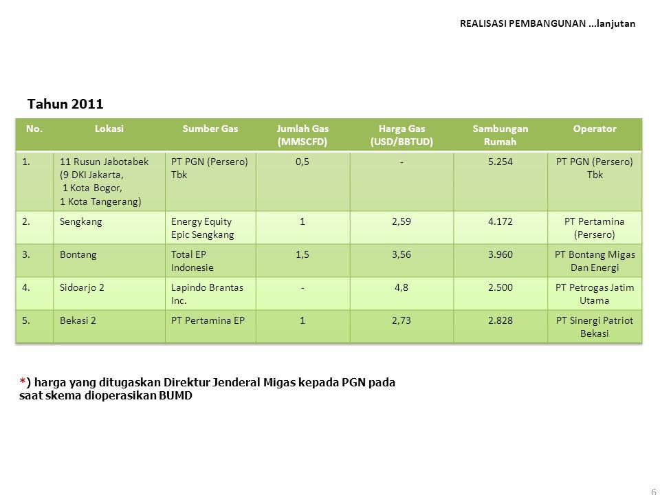 REALISASI PEMBANGUNAN...lanjutan 6 Tahun 2011 *) harga yang ditugaskan Direktur Jenderal Migas kepada PGN pada saat skema dioperasikan BUMD