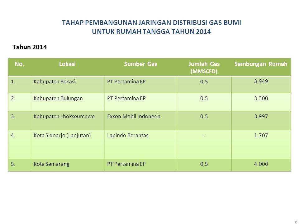 9 Tahun 2014 TAHAP PEMBANGUNAN JARINGAN DISTRIBUSI GAS BUMI UNTUK RUMAH TANGGA TAHUN 2014