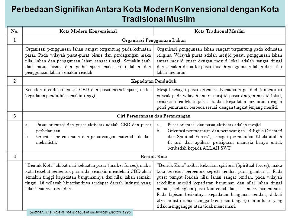 Perbedaan Signifikan Antara Kota Modern Konvensional dengan Kota Tradisional Muslim No.Kota Modern KonvensionalKota Tradisonal Muslim 1Organisasi Peng