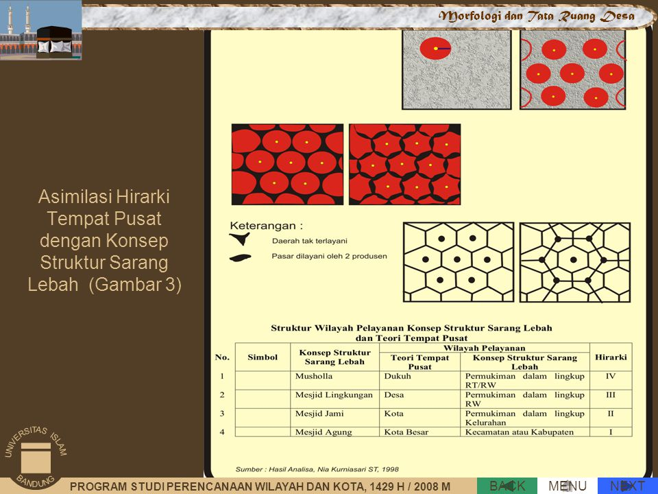 Asimilasi Hirarki Tempat Pusat dengan Konsep Struktur Sarang Lebah (Gambar 3) NEXTBACKMENU PROGRAM STUDI PERENCANAAN WILAYAH DAN KOTA, 1429 H / 2008 M Morfologi dan Tata Ruang Desa