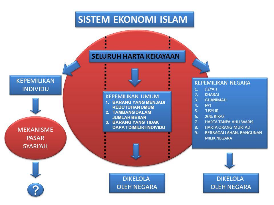 SISTEM EKONOMI ISLAM SEBAGAI SOLUSI YANG SISTEMIK