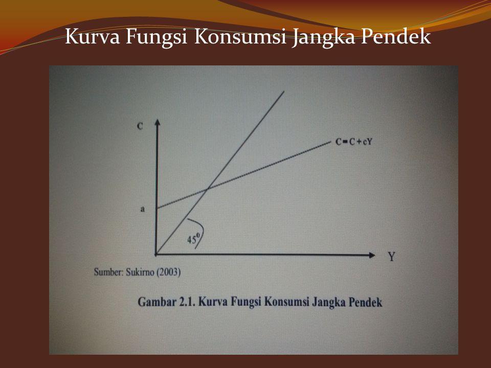LOGO Fungsi Konsumsi Keynes Fungsi konsumsi Keynes adalah fungsi konsumsi jangka pendek. Keynes tidak mengeluarkan fungsi konsumsi jangka panjang kare