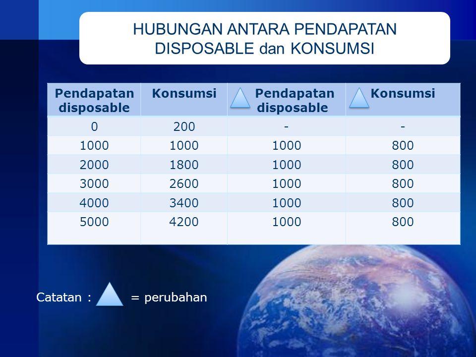 Pendapatan disposable Konsumsi Pendapatan disposable Konsumsi 0200-- 1000 800 200018001000800 300026001000800 400034001000800 500042001000800 Catatan : = perubahan HUBUNGAN ANTARA PENDAPATAN DISPOSABLE dan KONSUMSI
