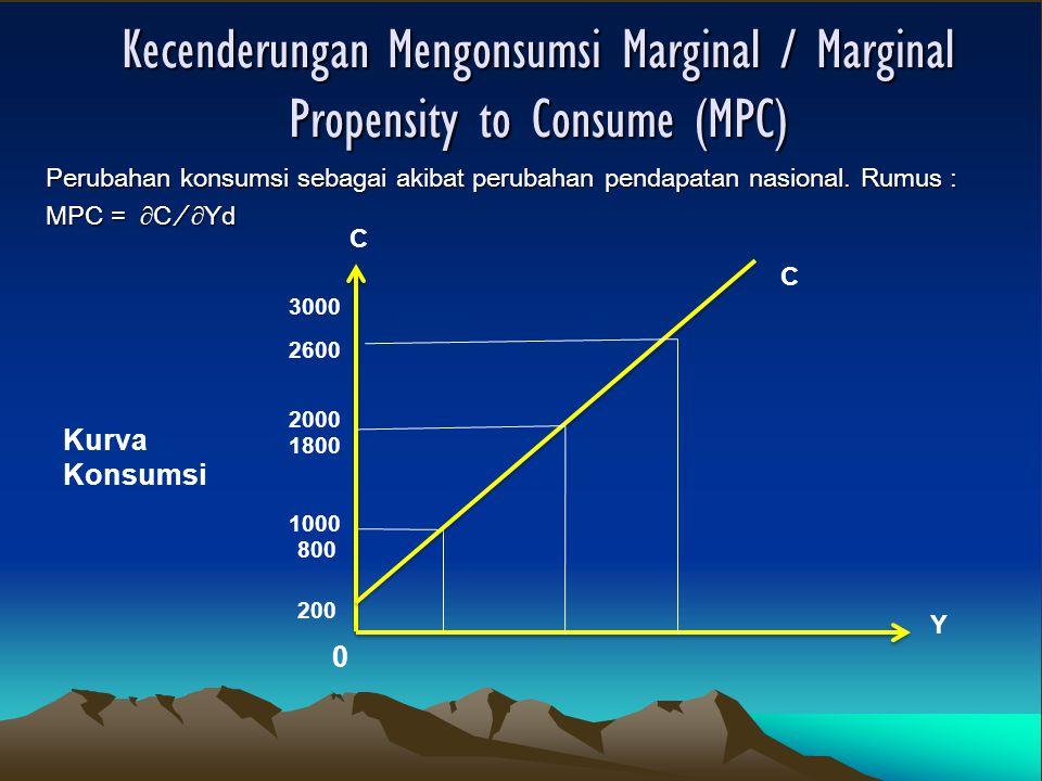 Kecenderungan Mengonsumsi Marginal / Marginal Propensity to Consume (MPC) Perubahan konsumsi sebagai akibat perubahan pendapatan nasional.