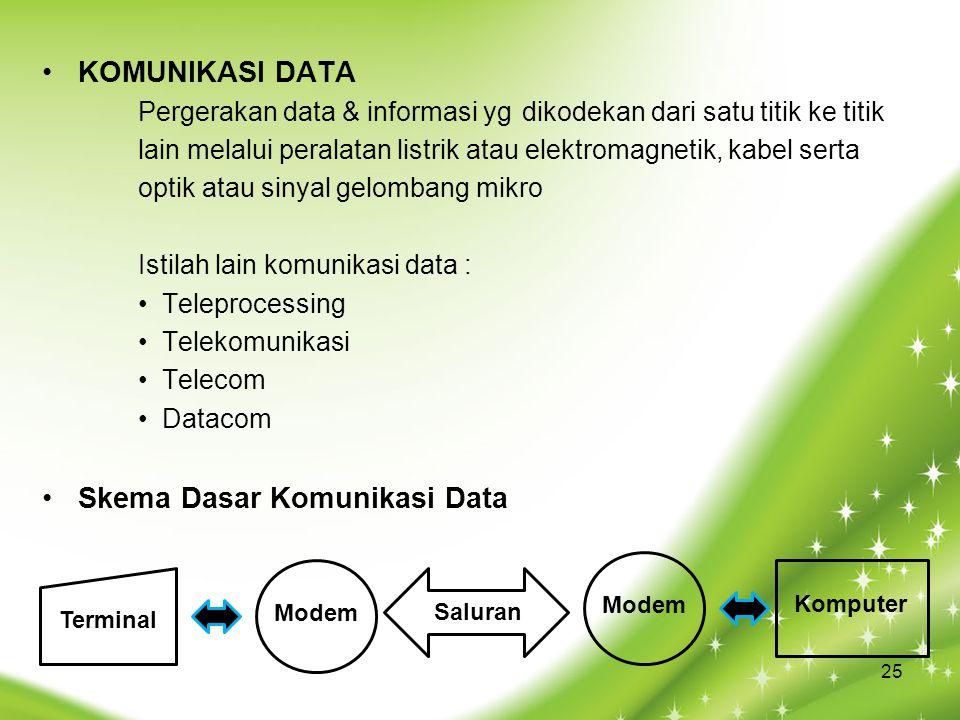 KOMUNIKASI DATA Pergerakan data & informasi yg dikodekan dari satu titik ke titik lain melalui peralatan listrik atau elektromagnetik, kabel serta optik atau sinyal gelombang mikro Istilah lain komunikasi data : Teleprocessing Telekomunikasi Telecom Datacom Skema Dasar Komunikasi Data Terminal Modem SaluranKomputer 25