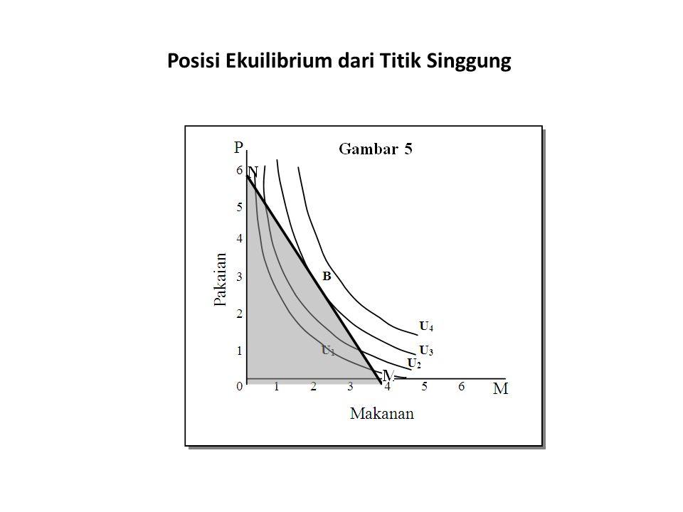 Posisi Ekuilibrium dari Titik Singgung