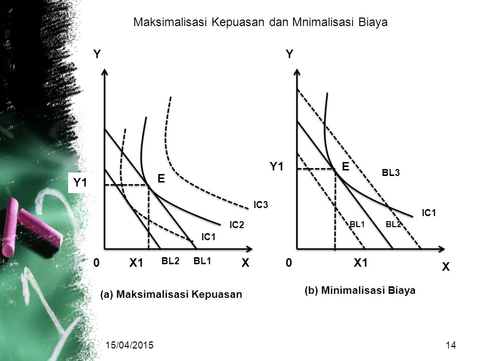 15/04/201514 Y1 X Maksimalisasi Kepuasan dan Mnimalisasi Biaya E BL2BL1 Y X1 BL2BL1 X IC3 IC2 IC1 0 E Y X1 Y1 IC1 BL3 0 (a) Maksimalisasi Kepuasan (b)