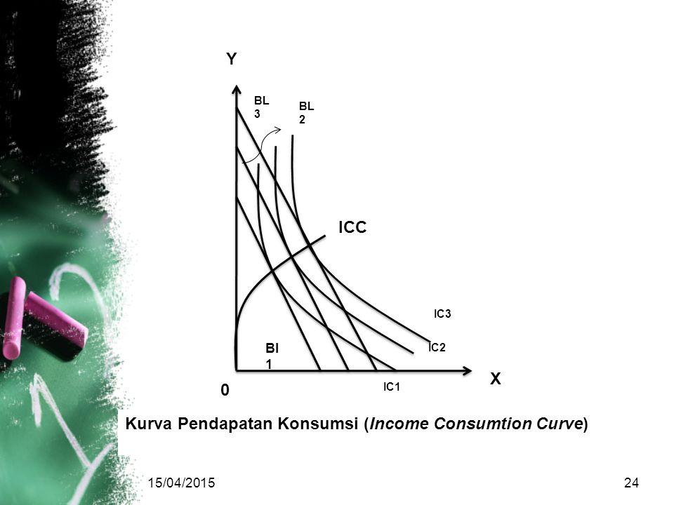 IC2 IC1 15/04/201524 Y X ICC BL 3 BL 2 Bl 1 IC3 0 Kurva Pendapatan Konsumsi (Income Consumtion Curve)