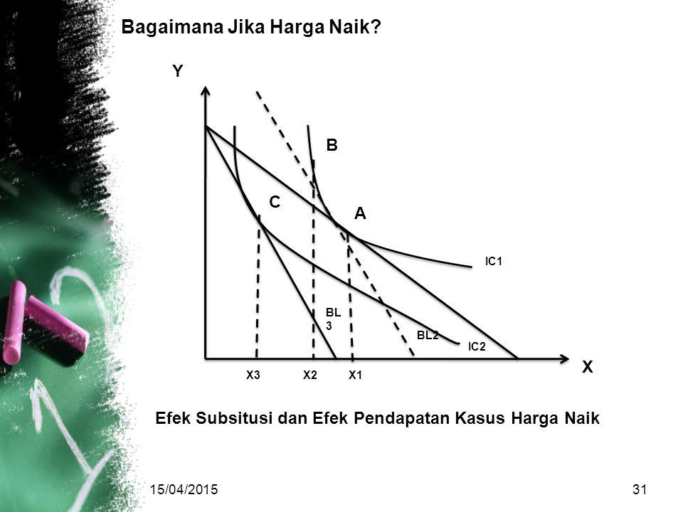 Bagaimana Jika Harga Naik? 15/04/201531 Y C BL 3 IC2 BL2 X X1X2X3 A B IC1 Efek Subsitusi dan Efek Pendapatan Kasus Harga Naik