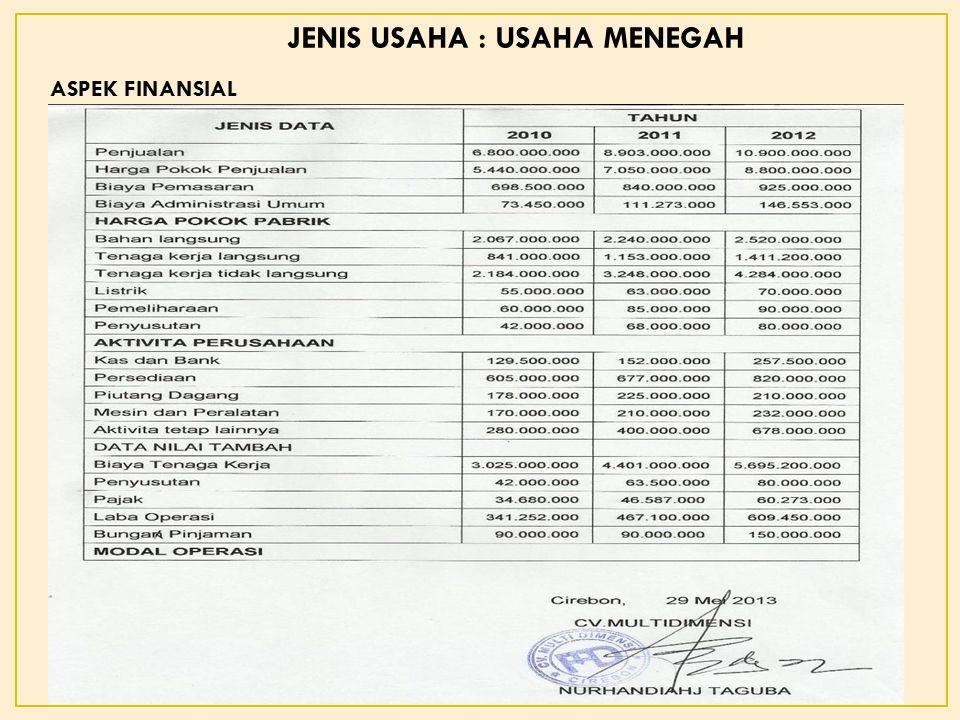 ASPEK FINANSIAL JENIS USAHA : USAHA MENEGAH