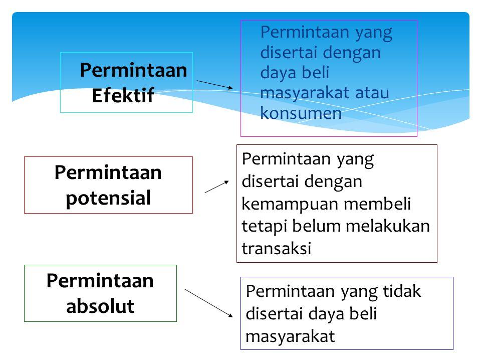 Permintaan Efektif Permintaan yang disertai dengan daya beli masyarakat atau konsumen Permintaan potensial Permintaan yang disertai dengan kemampuan membeli tetapi belum melakukan transaksi Permintaan absolut Permintaan yang tidak disertai daya beli masyarakat