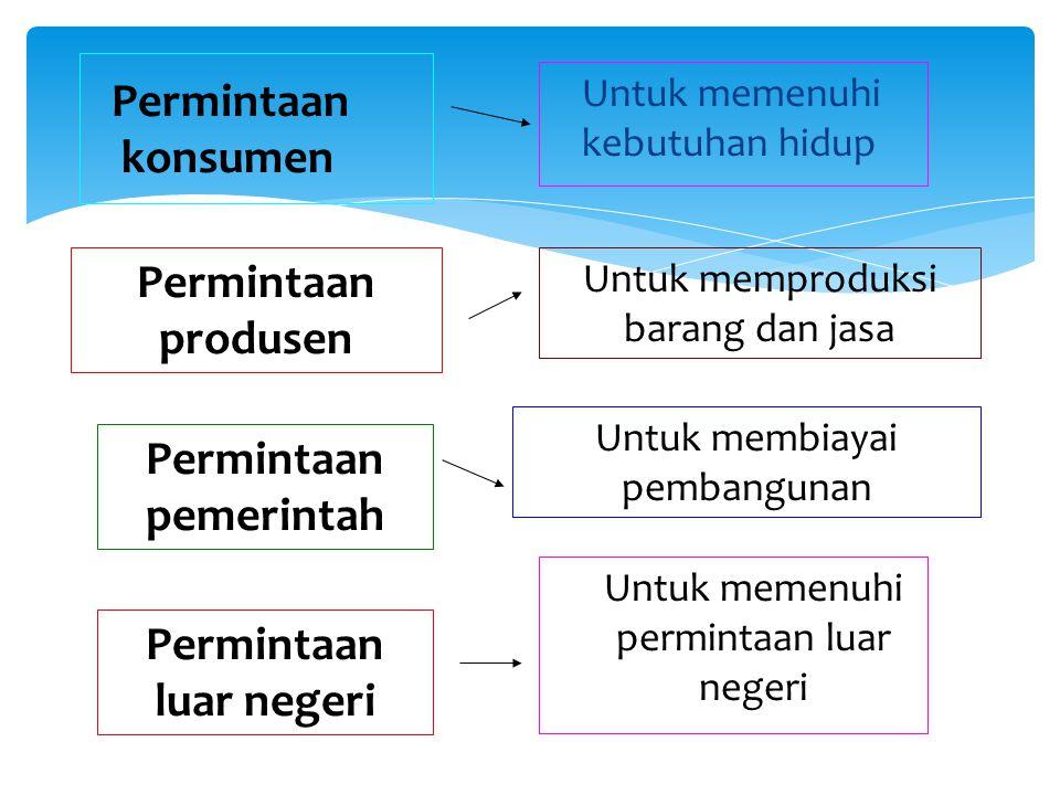 Permintaan konsumen Untuk memenuhi kebutuhan hidup Permintaan produsen Untuk memproduksi barang dan jasa Permintaan pemerintah Untuk membiayai pembangunan Permintaan luar negeri Untuk memenuhi permintaan luar negeri