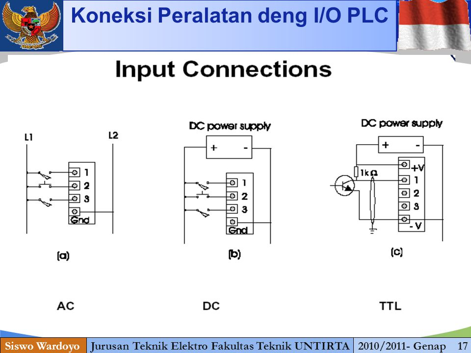 www.themegallery.com Siswo WardoyoJurusan Teknik Elektro Fakultas Teknik UNTIRTA2010/2011- Genap 17 Koneksi Peralatan deng I/O PLC