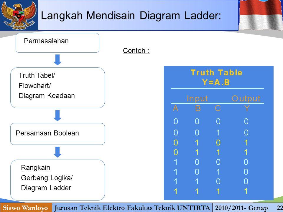 www.themegallery.com Siswo WardoyoJurusan Teknik Elektro Fakultas Teknik UNTIRTA2010/2011- Genap 22 Permasalahan Truth Tabel/ Flowchart/ Diagram Keada