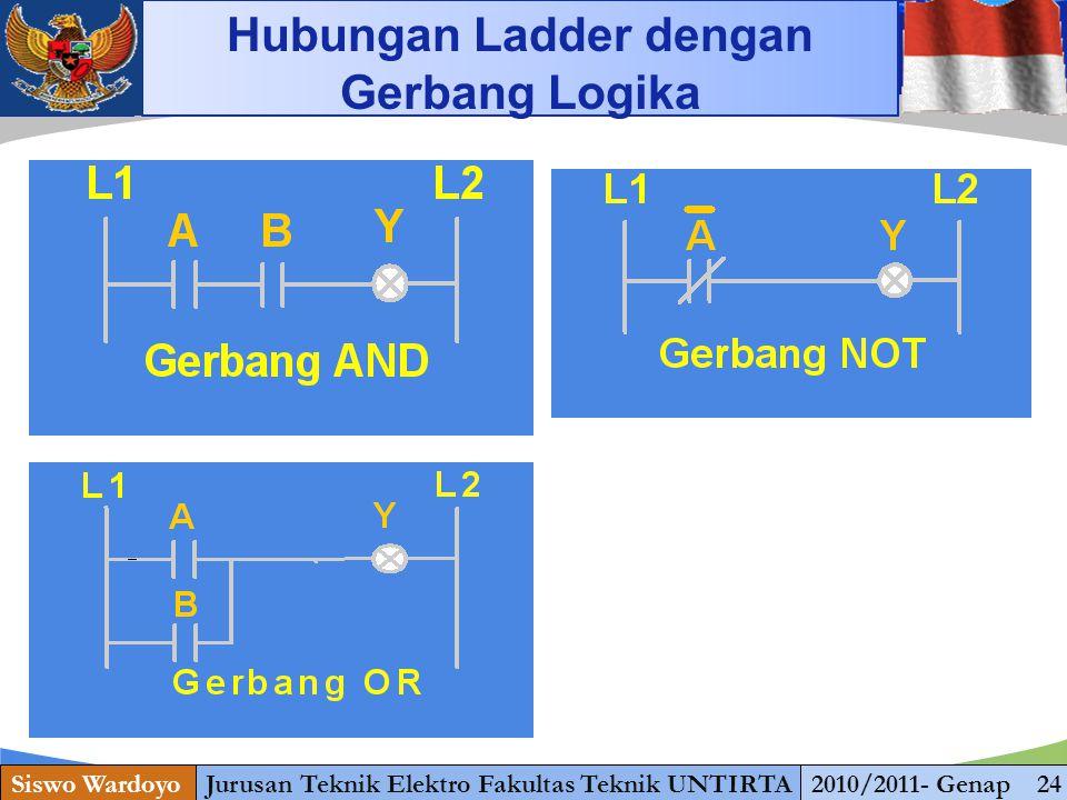 www.themegallery.com Siswo WardoyoJurusan Teknik Elektro Fakultas Teknik UNTIRTA2010/2011- Genap 24 Hubungan Ladder dengan Gerbang Logika