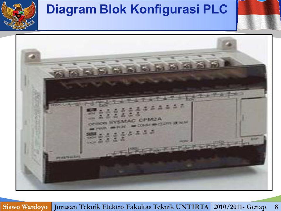 www.themegallery.com Siswo WardoyoJurusan Teknik Elektro Fakultas Teknik UNTIRTA2010/2011- Genap 19 Konsep Logika dan Perancangan Program PLC PLC, seperti umumnya peralatan digital, beroperasi berdasarkan pada prinsip 2 keadaan bilangan biner.