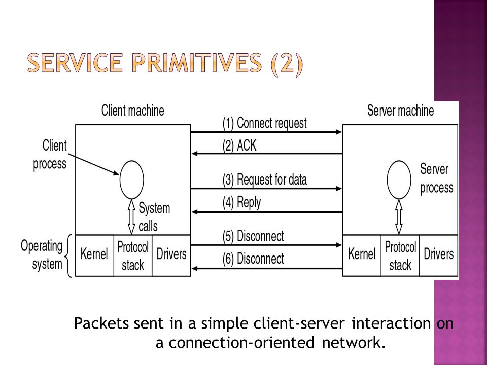 Packets sent in a simple client-server interaction on a connection-oriented network.