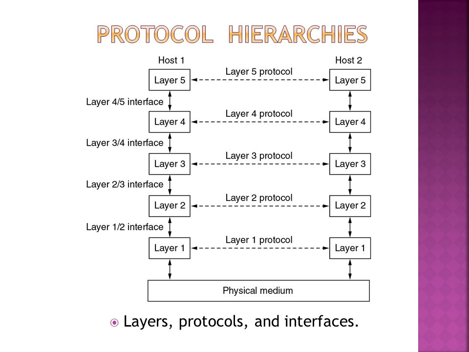  Layers, protocols, and interfaces.