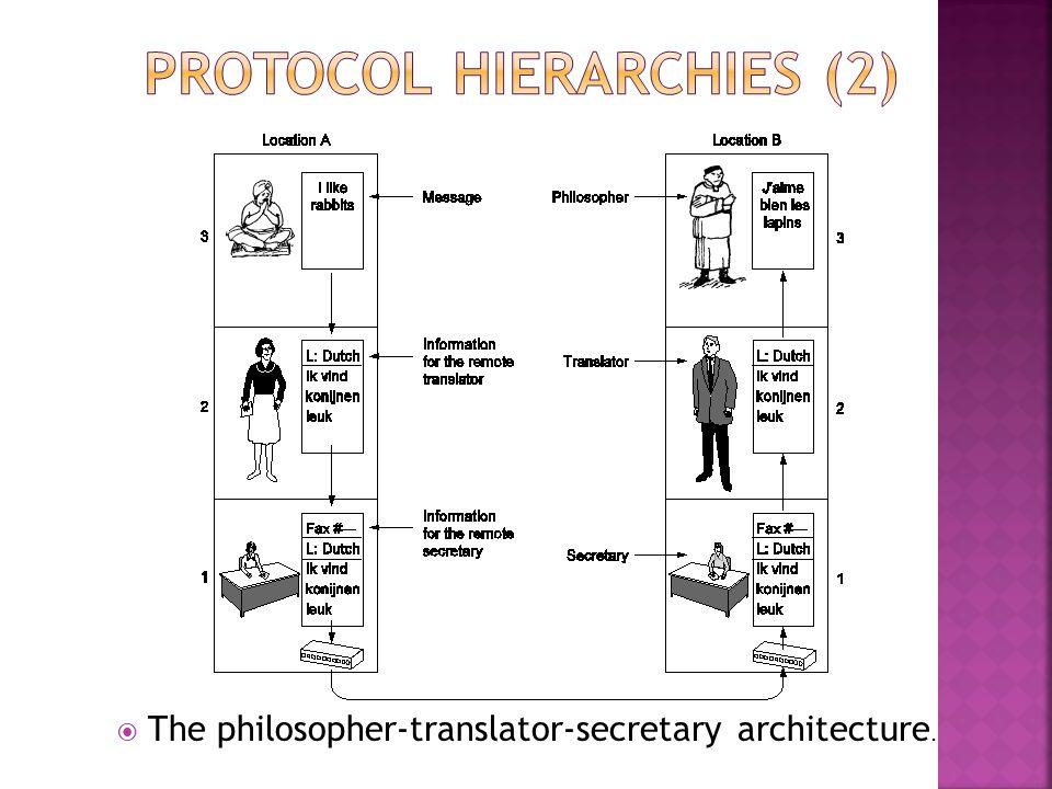  The philosopher-translator-secretary architecture.