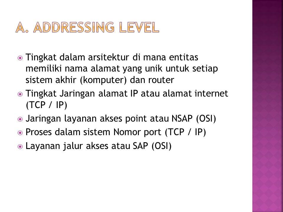  Tingkat dalam arsitektur di mana entitas memiliki nama alamat yang unik untuk setiap sistem akhir (komputer) dan router  Tingkat Jaringan alamat IP atau alamat internet (TCP / IP)  Jaringan layanan akses point atau NSAP (OSI)  Proses dalam sistem Nomor port (TCP / IP)  Layanan jalur akses atau SAP (OSI)
