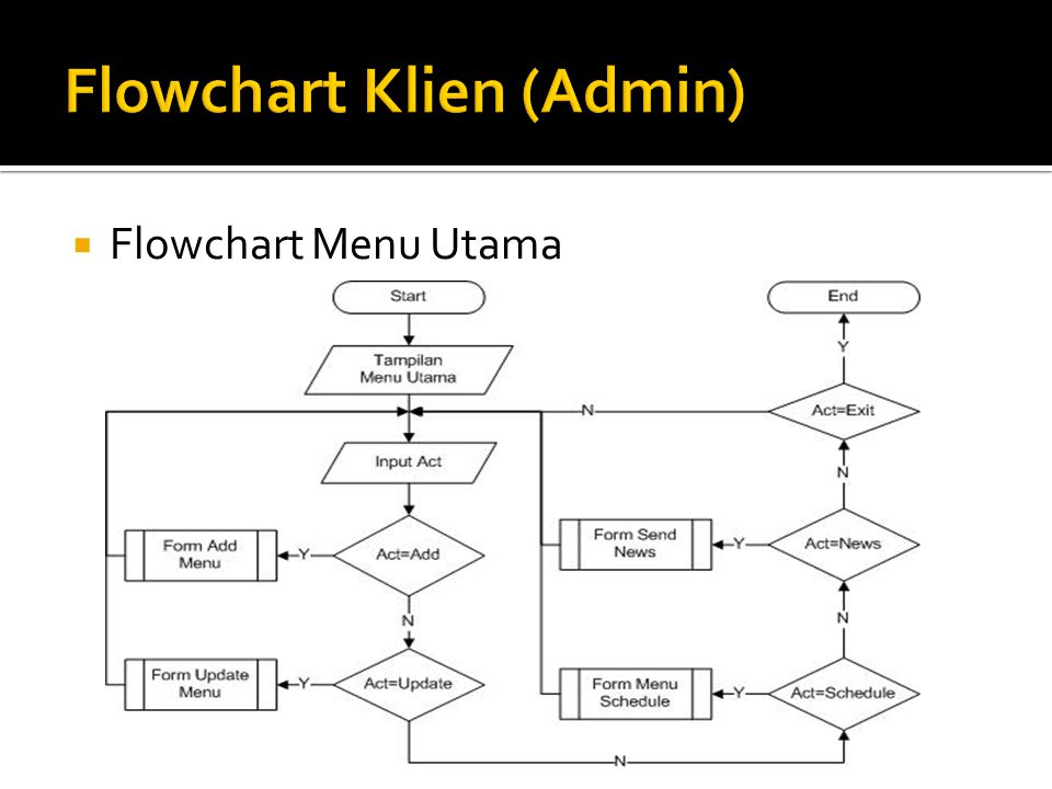  Flowchart Menu Utama
