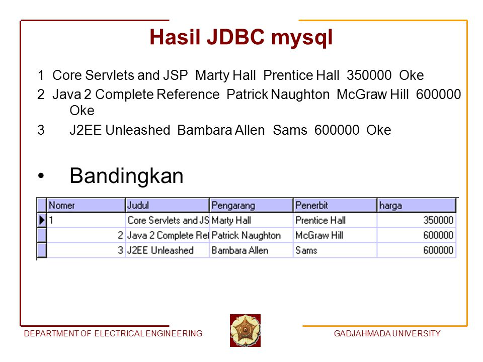 DEPARTMENT OF ELECTRICAL ENGINEERINGGADJAHMADA UNIVERSITY Hasil JDBC mysql 1 Core Servlets and JSP Marty Hall Prentice Hall 350000 Oke 2 Java 2 Complete Reference Patrick Naughton McGraw Hill 600000 Oke 3J2EE Unleashed Bambara Allen Sams 600000 Oke Bandingkan