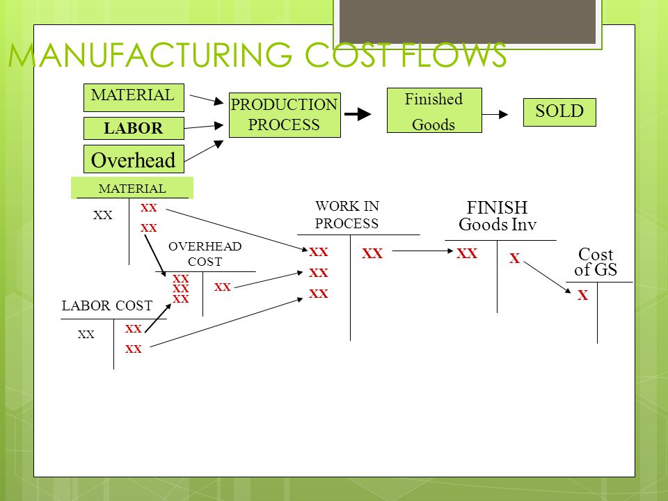 Material Labor Overhead MANUFACTURING COST FLOWS Direct Material Indirect Material Work in Process (WIP) Direct Labor Indirect Labor Finished Goods Co