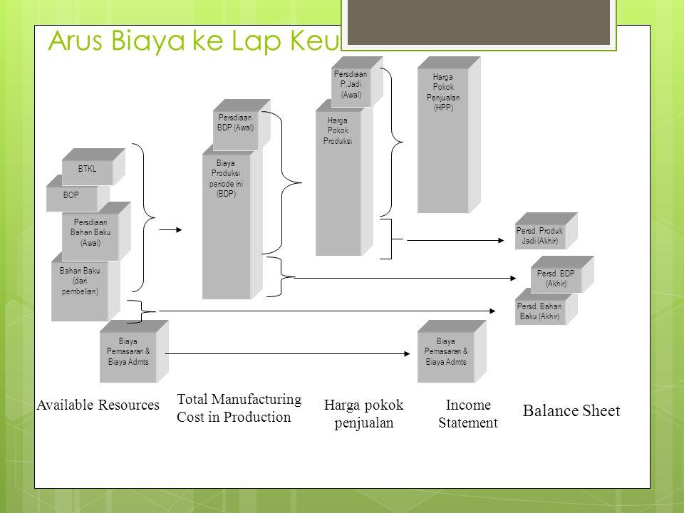 Jurnal Transaksi dalam Perusahaan Manufaktur-4 Membebankan biaya overhead ke Produksi Barang dalam proses……………………..xxx Biaya Overhead pabrik…………………..xxx Membebankan biaya tenaga kerja langsung ke produksi Barang dalam proses……………………..xxx Biaya gaji…………………………………xxx Membebankan biaya dari unit yang telah selesai ke akun produk jadi Persediaan Produk Selesai………………...xxx Barang dalam proses……………………….xxx Membebankan biaya dari unit yang terjual ke akun harga pokok penjualan Harga pokok penjualan……………………xxx Persediaan produk selesai………………….xxx