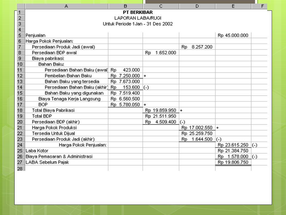 LAPORAN HARGA POKOK PRODUKSI (LAPORAN BIAYA PRODUKSI)  Biaya produksi  biaya bahan bakuxxx  biaya tenaga kerja langsungxxx  biaya overhead pabrikxxx (+)  Total biaya produksixxx  Persediaan BDP awalxxx (+) Biaya tersedia untuk diprosesxxx  Persediaan BDP akhirxxx (-)  Harga pokok produksixxx 17