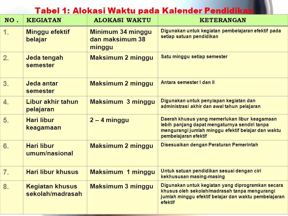 Tabel 1: Alokasi Waktu pada Kalender Pendidikan NO.KEGIATANALOKASI WAKTUKETERANGAN 1. Minggu efektif belajar Minimum 34 minggu dan maksimum 38 minggu