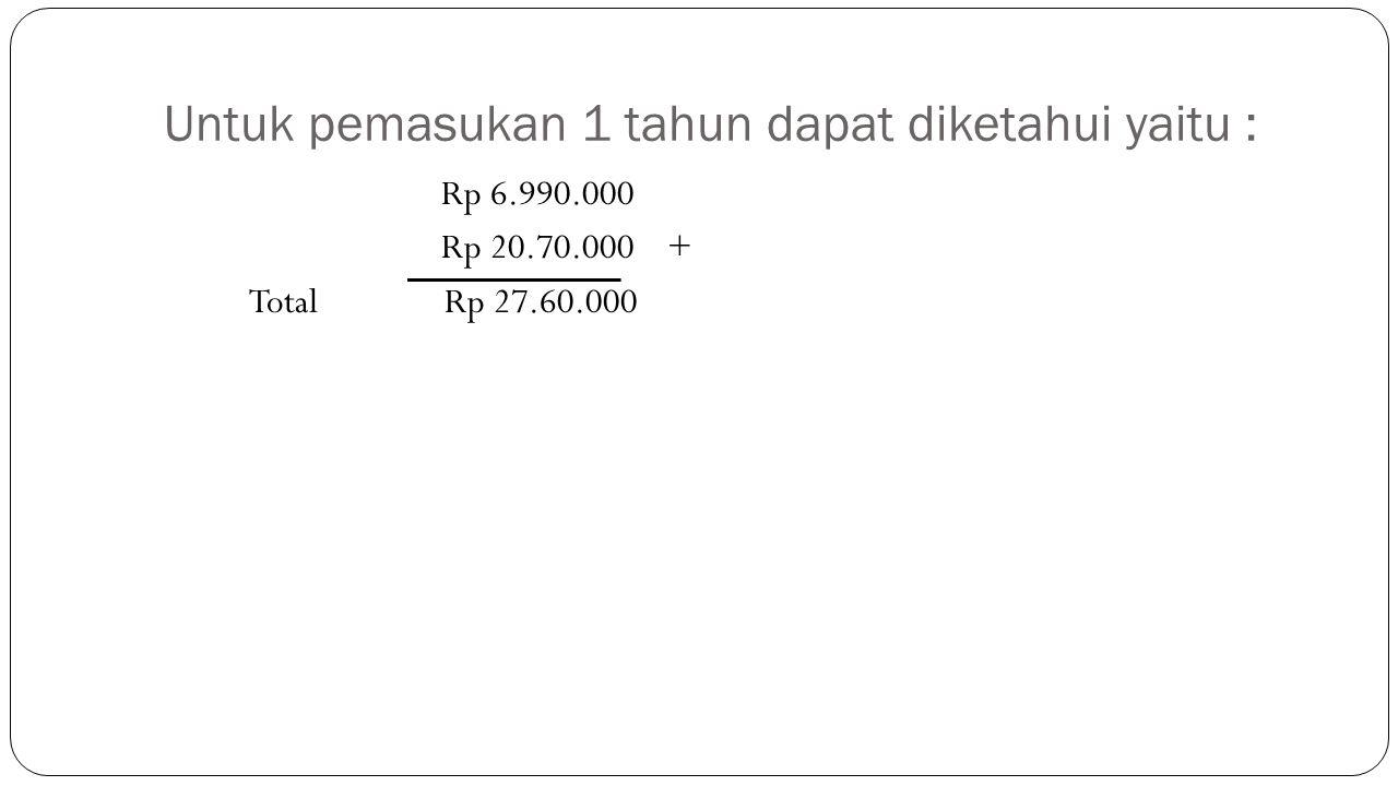 Untuk pemasukan 1 tahun dapat diketahui yaitu : Rp 6.990.000 Rp 20.70.000 + Total Rp 27.60.000