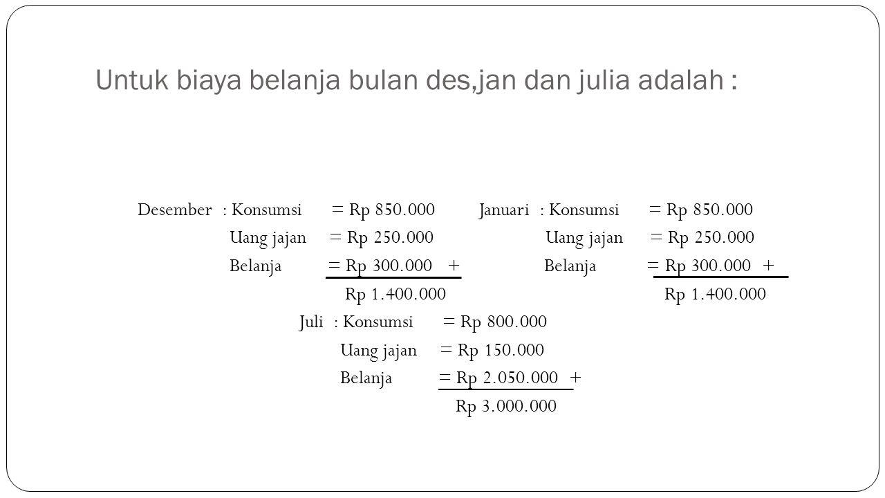Untuk biaya belanja bulan des,jan dan julia adalah : Desember : Konsumsi = Rp 850.000 Januari : Konsumsi = Rp 850.000 Uang jajan = Rp 250.000 Uang jajan = Rp 250.000 Belanja = Rp 300.000 + Belanja = Rp 300.000 + Rp 1.400.000 Rp 1.400.000 Juli : Konsumsi = Rp 800.000 Uang jajan = Rp 150.000 Belanja = Rp 2.050.000 + Rp 3.000.000