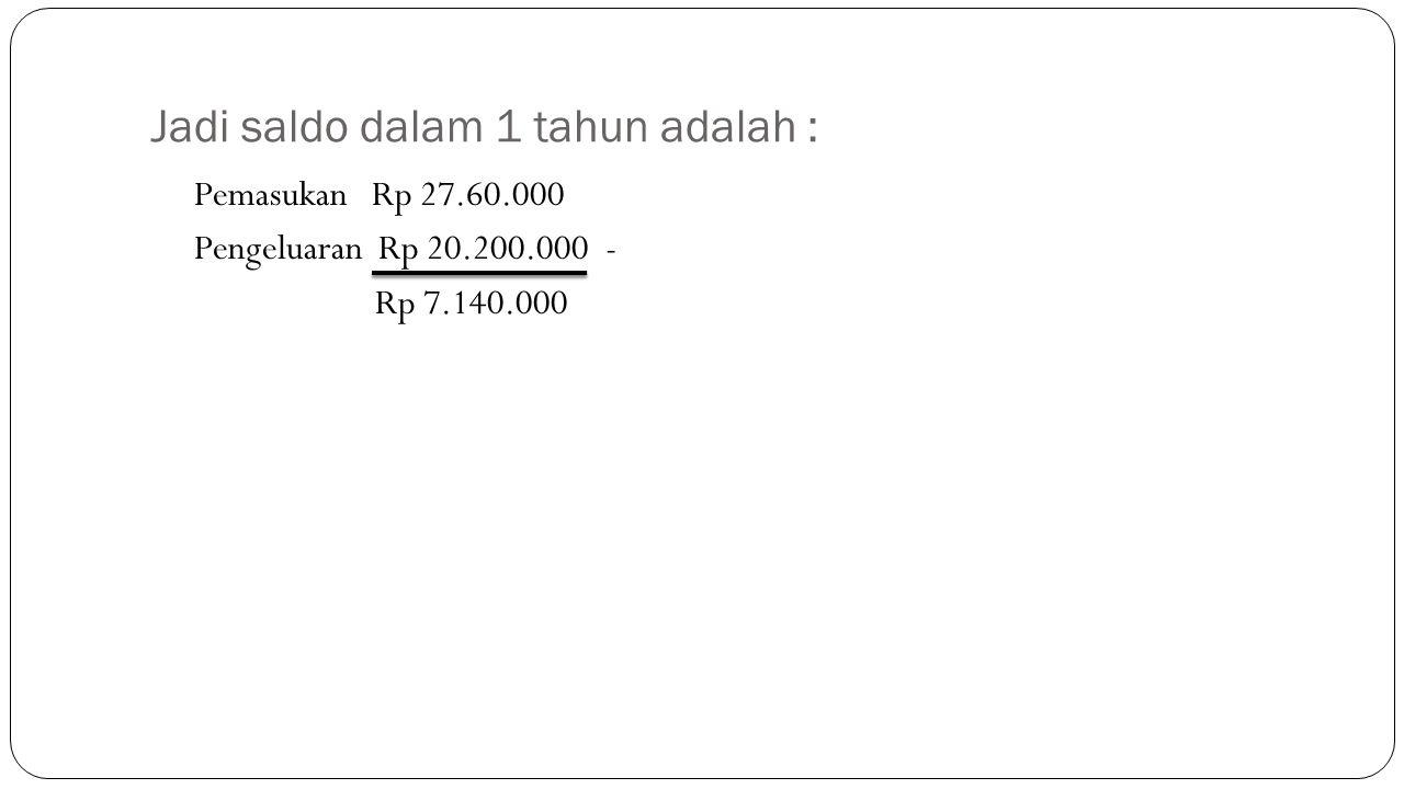 Jadi saldo dalam 1 tahun adalah : Pemasukan Rp 27.60.000 Pengeluaran Rp 20.200.000 - Rp 7.140.000