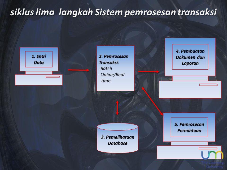 1. Entri Data 5. Pemrosesan Permintaan 4. Pembuatan Dokumen dan Laporan 2. Pemrosesan Transaksi: -Batch -Online/Real- time time 3. Pemeliharaan Databa