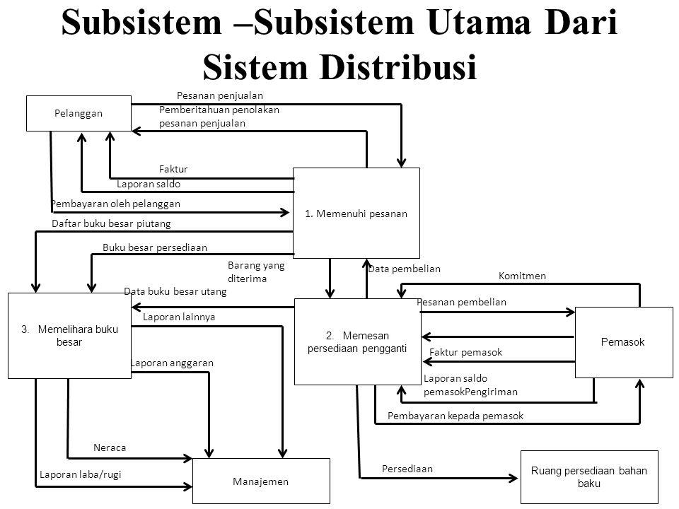 Subsistem –Subsistem Utama Dari Sistem Distribusi Pelanggan 1.