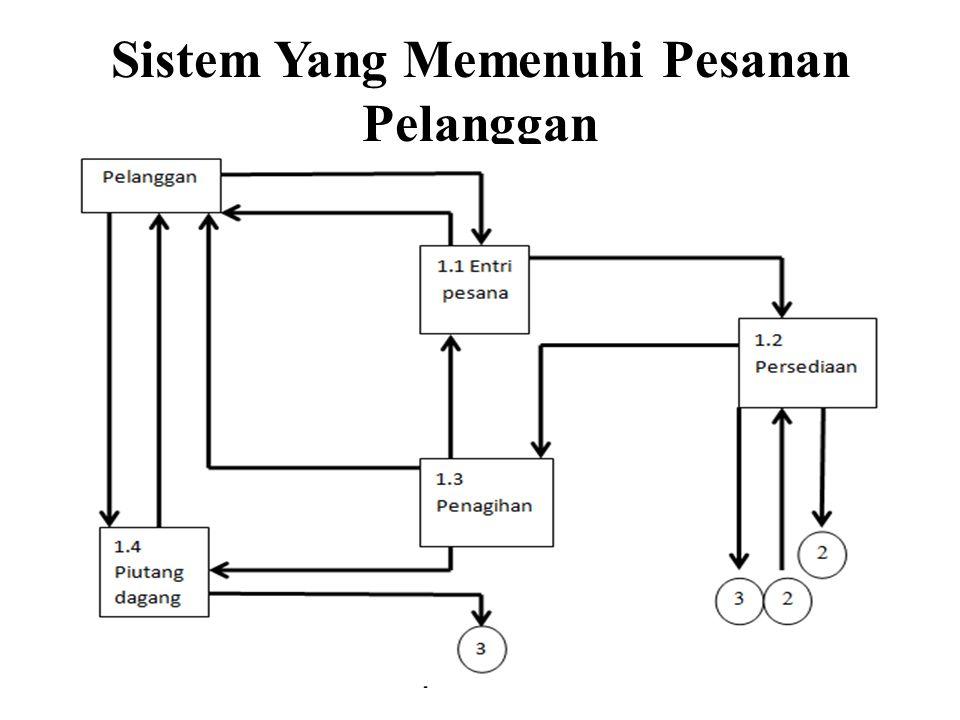 Sistem Yang Memenuhi Pesanan Pelanggan