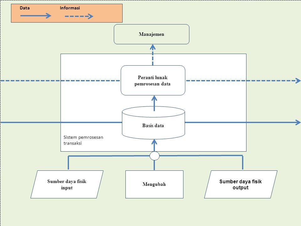 DataInformasi Manajemen Peranti lunak pemrosesan data Basis data Mengubah Sumber daya fisik input Sumber daya fisik output Sistem pemrosesan transaksi