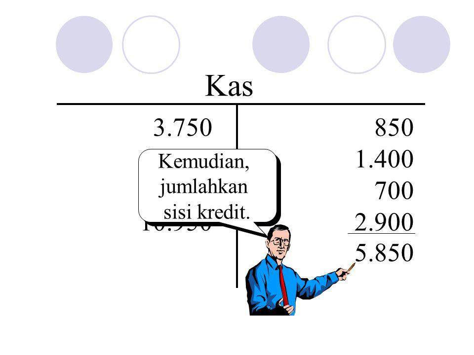 850 1.400 700 2.900 Kas 3.750 4.300 2.900 10.950 5.850 Kemudian, jumlahkan sisi kredit. Kemudian, jumlahkan sisi kredit.