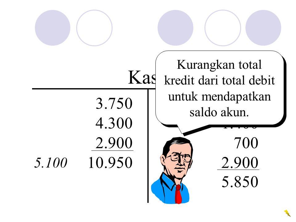 850 1.400 700 2.900 Kas 3.750 4.300 2.900 10.950 5.850 Kurangkan total kredit dari total debit untuk mendapatkan saldo akun.
