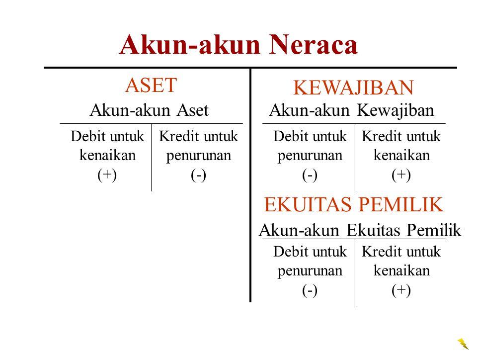 Kredit untuk kenaikan (+) Kredit untuk penurunan (-) Debit untuk kenaikan (+) Debit untuk penurunan (-) ASET Akun-akun Aset KEWAJIBAN Akun-akun Kewajiban Akun-akun Ekuitas Pemilik EKUITAS PEMILIK Akun-akun Neraca