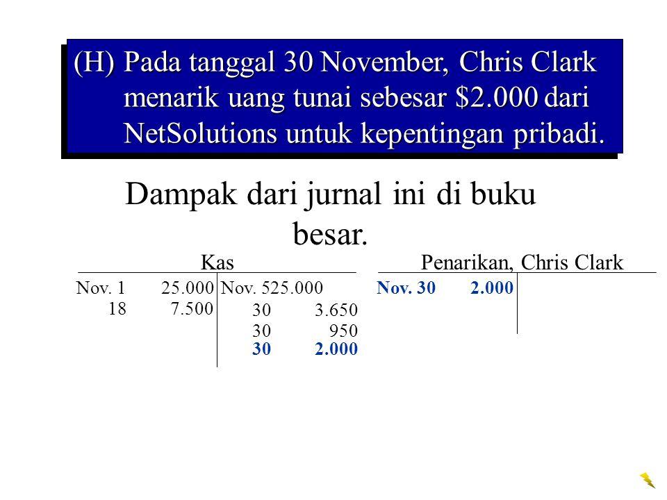 30950 302.000 Kas Nov. 125.000Nov. 525.000 187.500 303.650 Dampak dari jurnal ini di buku besar. Penarikan, Chris Clark Nov. 302.000 (H)Pada tanggal 3