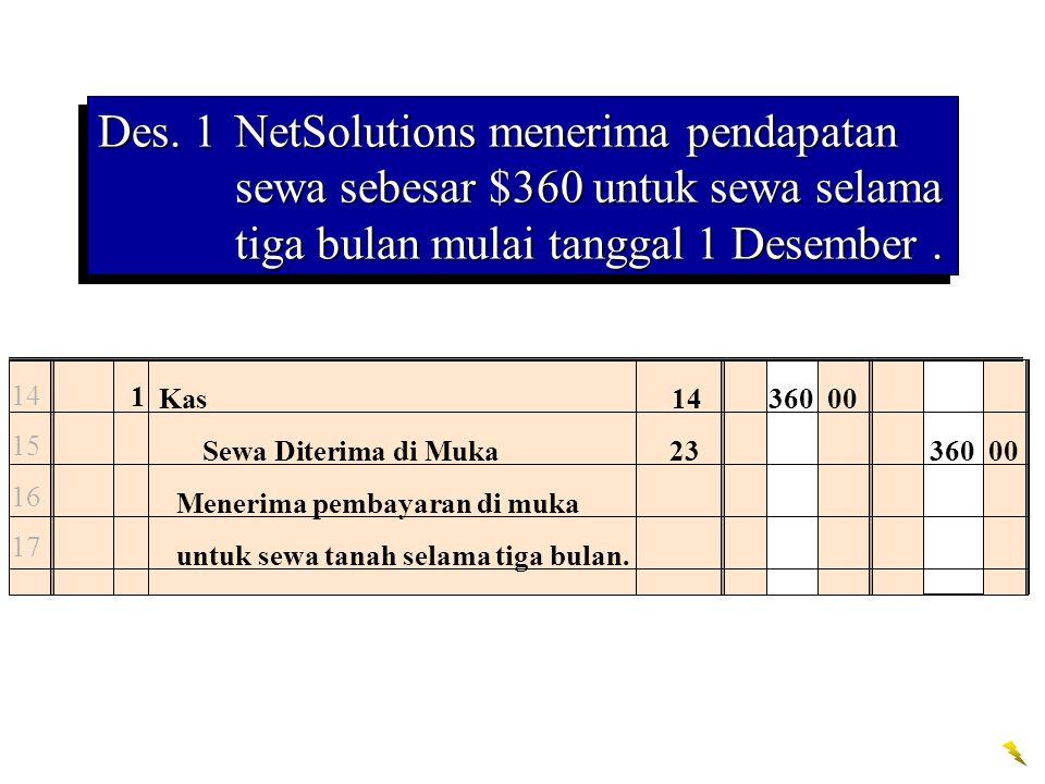 14 15 16 17 1 Kas14360 00 Sewa Diterima di Muka23360 00 Menerima pembayaran di muka untuk sewa tanah selama tiga bulan.