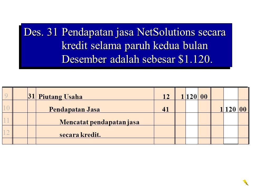 Des. 31Pendapatan jasa NetSolutions secara kredit selama paruh kedua bulan Desember adalah sebesar $1.120. 9 10 11 12 31 Piutang Usaha121 120 00 Penda