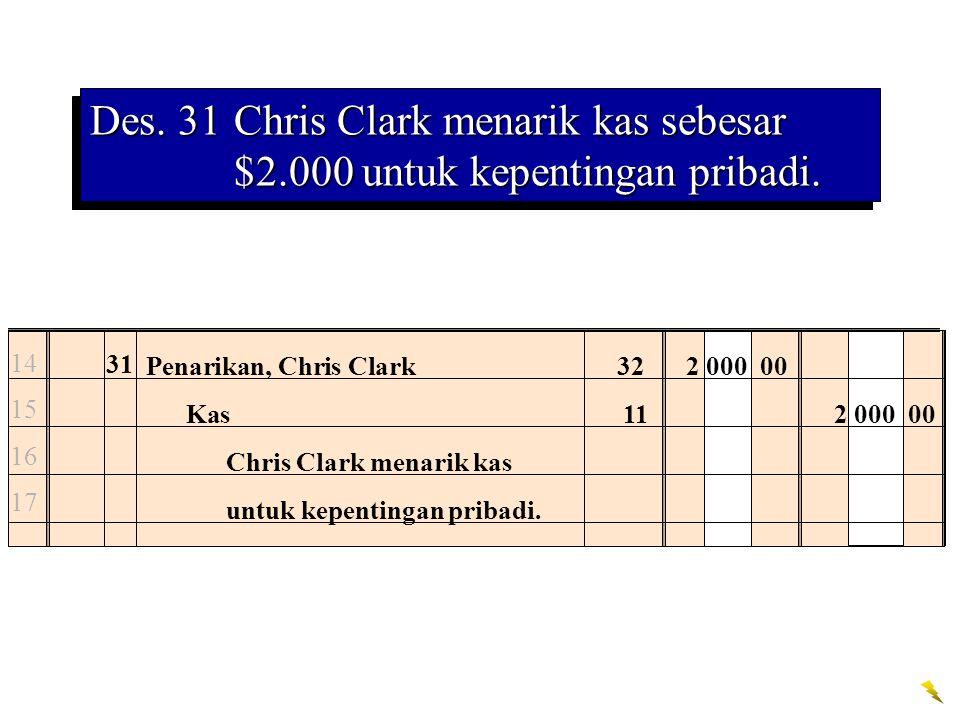 Des. 31Chris Clark menarik kas sebesar $2.000 untuk kepentingan pribadi. 14 15 16 17 31 Penarikan, Chris Clark 322 000 00 Kas112 000 00 Chris Clark me
