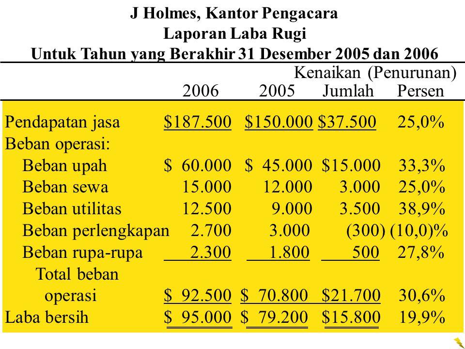 J Holmes, Kantor Pengacara Laporan Laba Rugi Untuk Tahun yang Berakhir 31 Desember 2005 dan 2006 Kenaikan (Penurunan) 2006 2005 Jumlah Persen Pendapatan jasa$187.500 $150.000 $37.500 25,0% Beban operasi: Beban upah$ 60.000 $ 45.000 $15.000 33,3% Beban sewa15.000 12.000 3.000 25,0% Beban utilitas12.500 9.000 3.500 38,9% Beban perlengkapan2.7003.000(300) (10,0)% Beban rupa-rupa 2.300 1.800 500 27,8% Total beban operasi$ 92.500 $ 70.800 $21.700 30,6% Laba bersih$ 95.000 $ 79.200 $15.800 19,9%