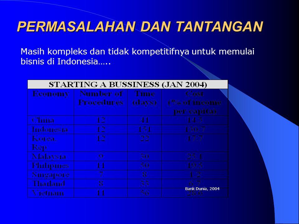 PERMASALAHAN DAN TANTANGAN Masih kompleks dan tidak kompetitifnya untuk memulai bisnis di Indonesia….. Bank Dunia, 2004
