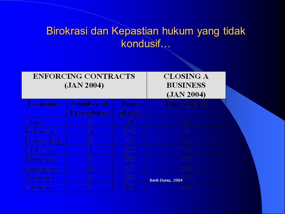 Birokrasi dan Kepastian hukum yang tidak kondusif… Bank Dunia, 2004