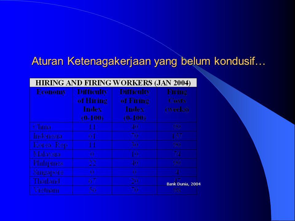 Aturan Ketenagakerjaan yang belum kondusif… Bank Dunia, 2004