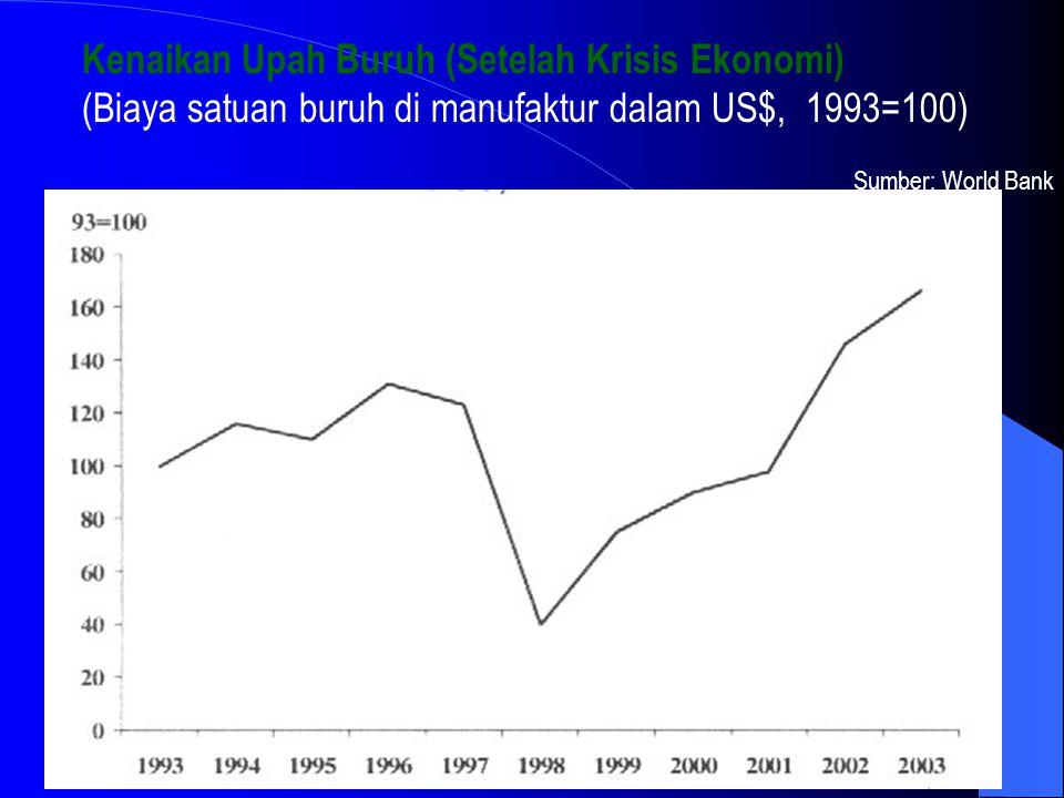 Kenaikan Upah Buruh (Setelah Krisis Ekonomi) (Biaya satuan buruh di manufaktur dalam US$, 1993=100) Sumber: World Bank