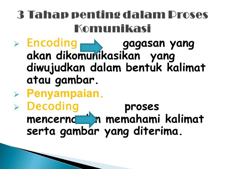  Encoding gagasan yang akan dikomunikasikan yang diwujudkan dalam bentuk kalimat atau gambar.  Penyampaian.  Decoding proses mencerna dan memahami